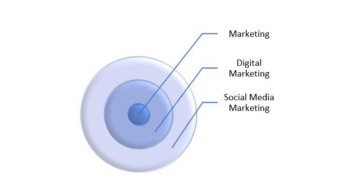social media mar